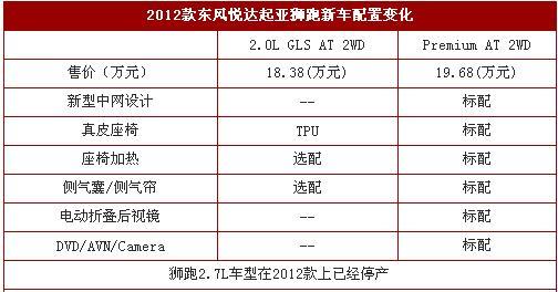 2012款东风悦达起亚狮跑新车配置变化高清图片